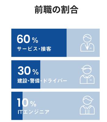 前職の割合
